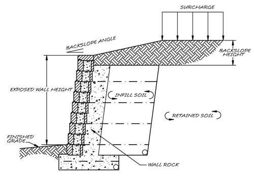 Wall Design Checklist for Allan Block Retaining Walls