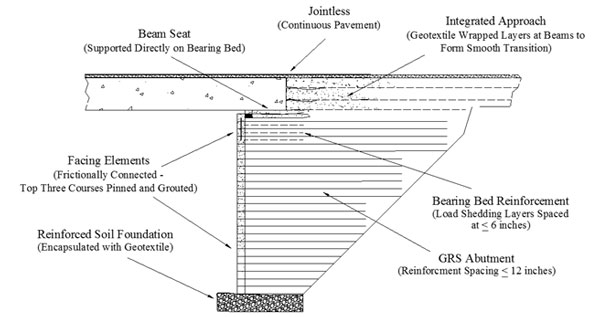 Geosynthetic Reinforced Soil Integrated Bridge System Grs