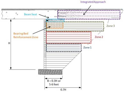 Geosynthetic Reinforced Soil–Integrated Bridge System (GRS–IBS)