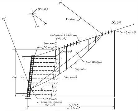 Internal compound stability for retaining walls for Soil zone definition
