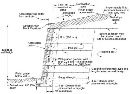 Design Of A Retaining Wall retaining wall design principles Best Wall Decor Designing Retaining Walls Typical Retaining Wall Section With 2 Course Grid Spacing