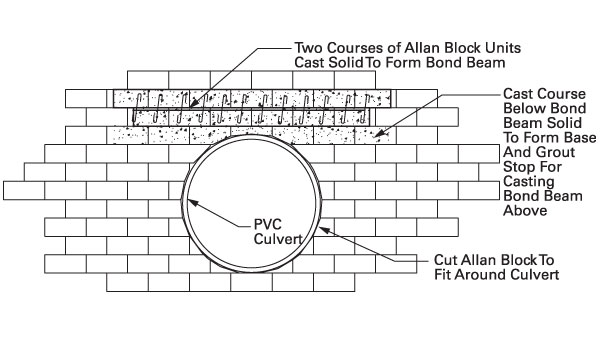 Culvert  sc 1 st  Allan Block & Technical Newsletter Issue 17: Wall openings in Retaining Walls to ...