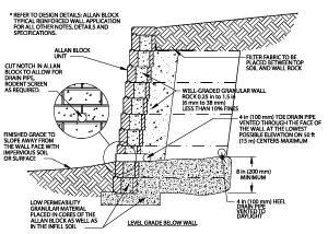 Alternate Retaining Wall Drainage Detail