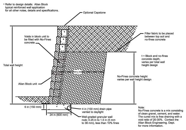 cross section of woodland heights project - Block Retaining Wall Design Manual