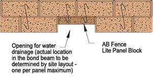 Fence layout
