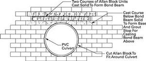 Wall drainage Drawing