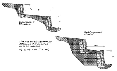 Technical Newsletter Issue 14 Terraced Retaining Walls