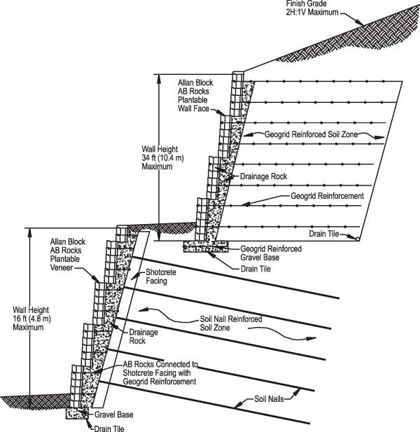 typical retaining wall section - Block Retaining Wall Design Manual