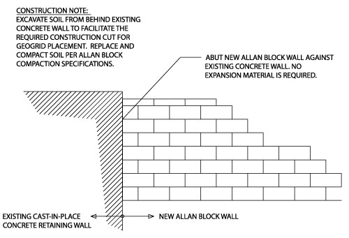 Wing Wall with Allan Block