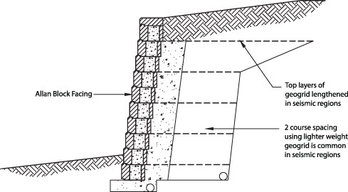 closer spacing of geogrid from full scale seismic testing performed by columbia university in cooperation with allan block the segmental retaining wall