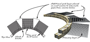 Inside Curves with Geogrid placememt