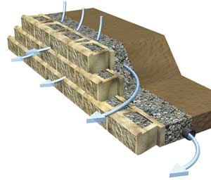 Concrete Block Retaining Wall Design retaining wall solutions Retaining Wall Built In Drainage