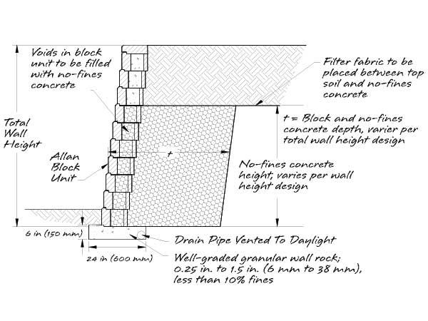 Block Retaining Wall Design Manual: Retaining Wall Reinforcement Options