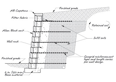 ab geogrid retaining wall typical section