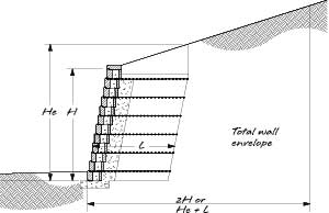 retaining wall height - Design Retaining Wall