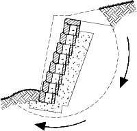 Gravity Retaining Wall Engineering - design of a gravity retaining wall