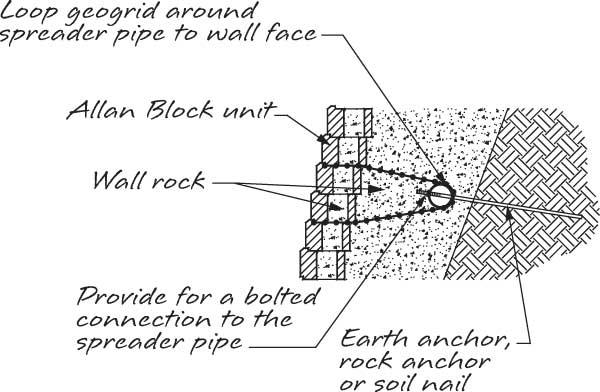 Footing For Retaining Wall Blocks