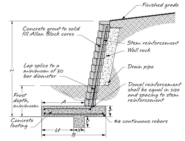 Masonry Reinforcement Typical Retaining Wall Section