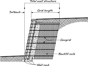 retaining wall setback - Segmental Retaining Wall Design 2