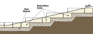 Retaining wall on a slope