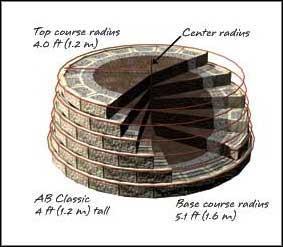Minimum radius retaining wall