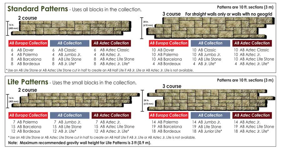 Retaining Wall Block Measurements : Retaining wall patterns chart