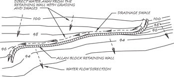 Water Management Specifications for Retaining Walls | Allan
